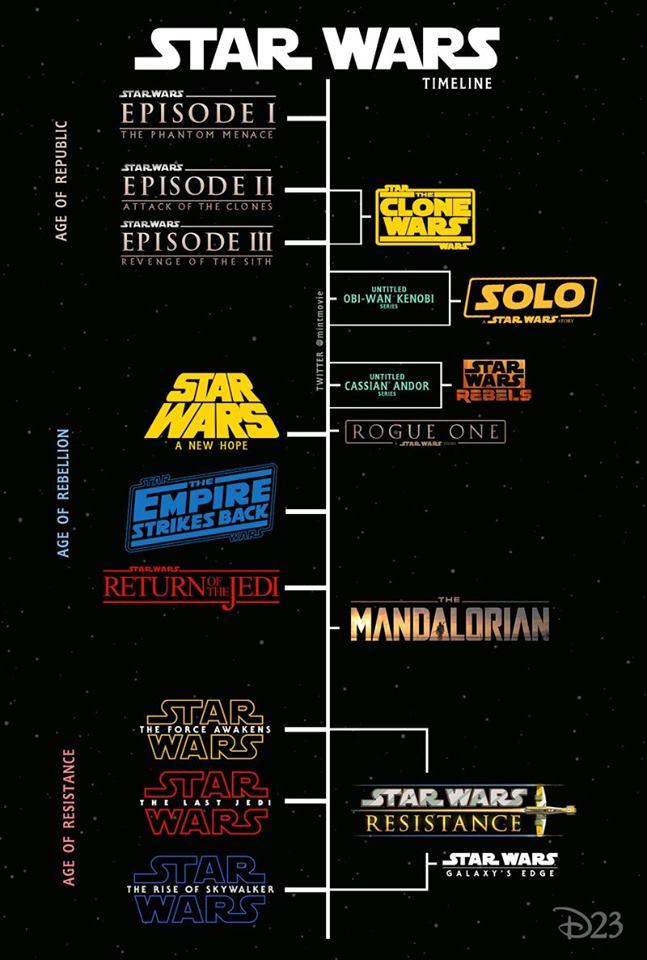 Star Wars Film Liste