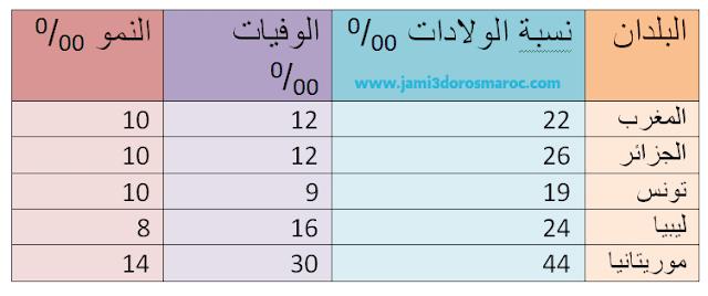 النمو السكاني لبلدان المغرب العربي