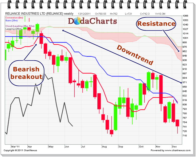 Reliance Industries Technical chart