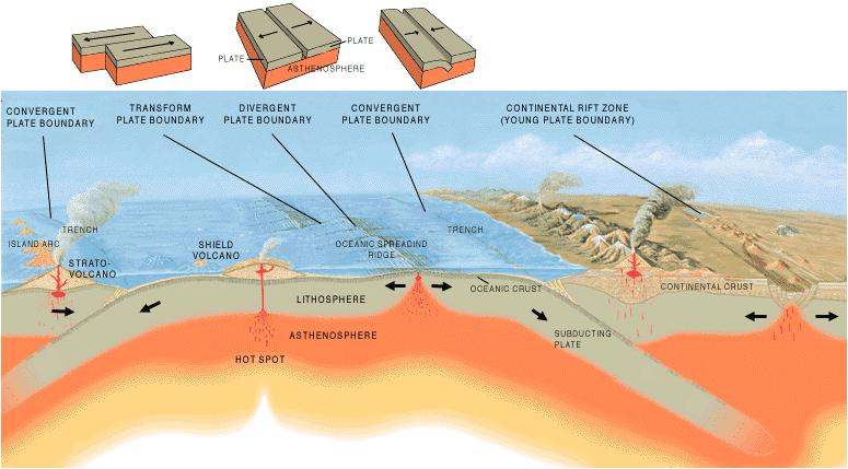 Bentuk-Bentuk Muka Bumi vulkanisme