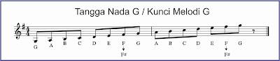 gambar notasi tangga nada g