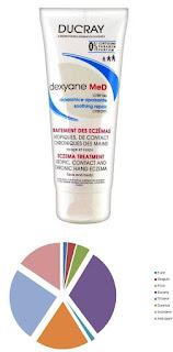 Dexyane MeD pareri forumuri crema eczeme cronice