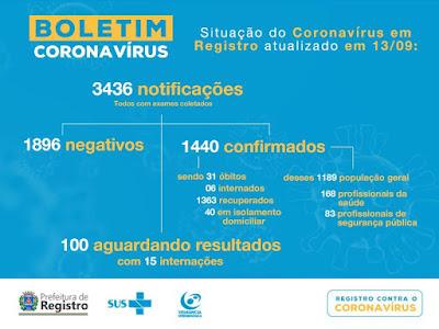 Registro-SP confirma 31 mortes por Coronavirus - Covid-19