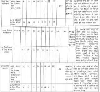 BTSC Recruitment 2021:Fisheries Officer And Other Posts