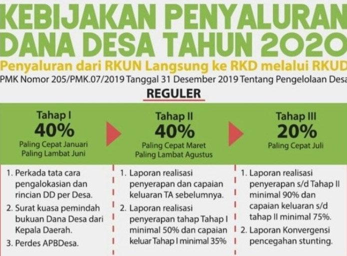 Inilah Brosur Kegiatan Prioritas Penggunaan Dana Desa Tahun 2020