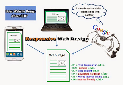Responsive Website Designing Company India