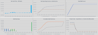 financial summary visualizations for a mobile home park investment deck