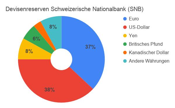 Kreisdiagramm Devisenreserven Schweizerische Nationalbank 2021
