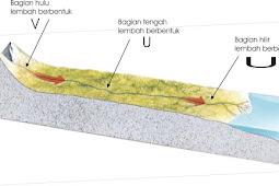 Pola Aliran Dendritik dan Karakteristiknya