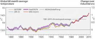 Running 60-month averages of global air temperature at a height of two meters (left-hand axis), and estimated change from the beginning of the industrial era (right-hand axis), according to different scientific datasets. (Credit: C3S) Click to Enlarge.
