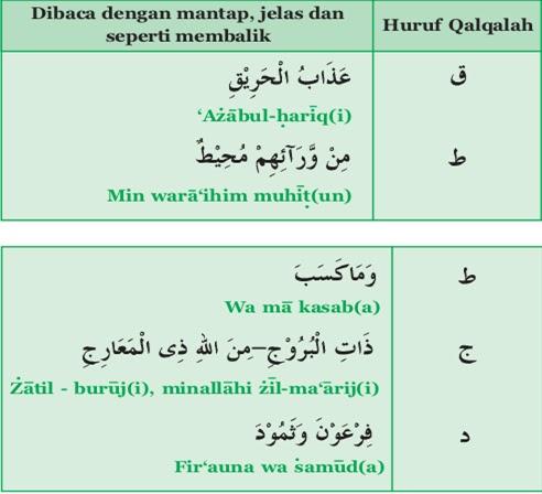 Hukum Bacaan Qalqalah Sugro dan Kubro Lengkap Beserta