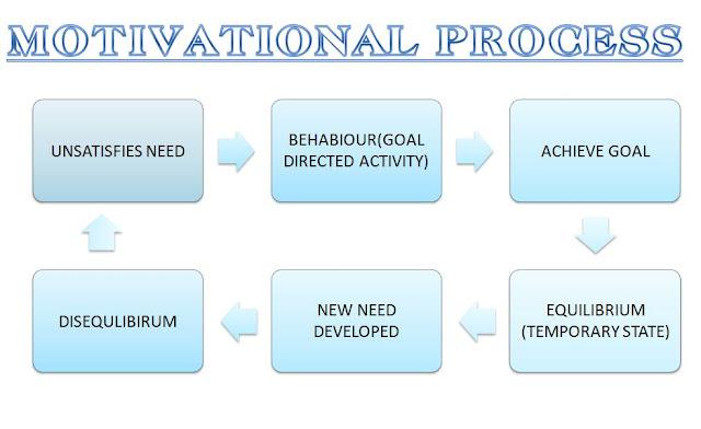 motivational process