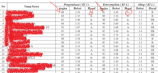 Cara mengisi nilai raport kurikulum 2013