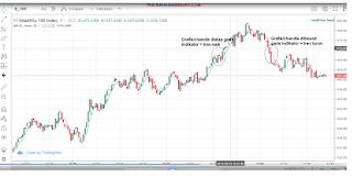 Analisa menggunakan Grafik Tradingview untuk menentukan trend market.