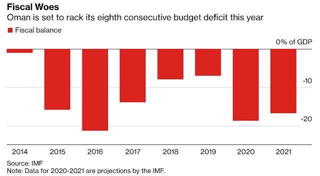 #Oman Plans 2021 Borrowing as Oil Price, Virus Batter Economy - Bloomberg