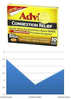 advil sinus raceala pareri forumuri gripa si viroze