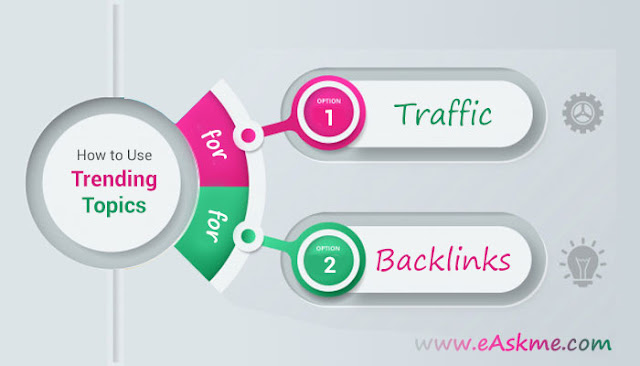 4 Ways How to Use Trending Topics to Build Links & Boost Traffic: eAskme