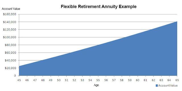 annuity-chart