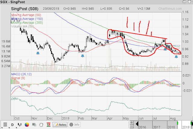 Singapore Stock Investment Research: Singpost - Looks Good