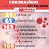 Cajazeiras registra o 7º óbito e casos confirmados sobe para 169 de COVID-19