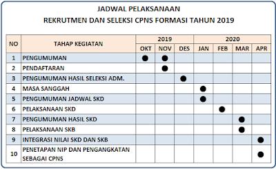 Tahapan dan Jadwal Seleksi Penerimaan CPNS 2019