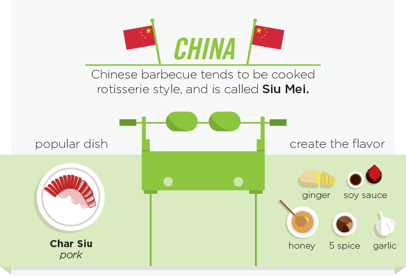 02-China-Siu Mei-personalcreations-Barbecue and Grilling Infographic from around the World-www-designstack-co