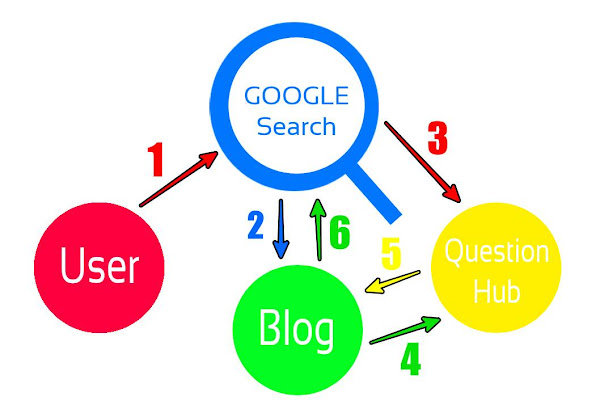 Simbiosis User, Google search, dan Blogger