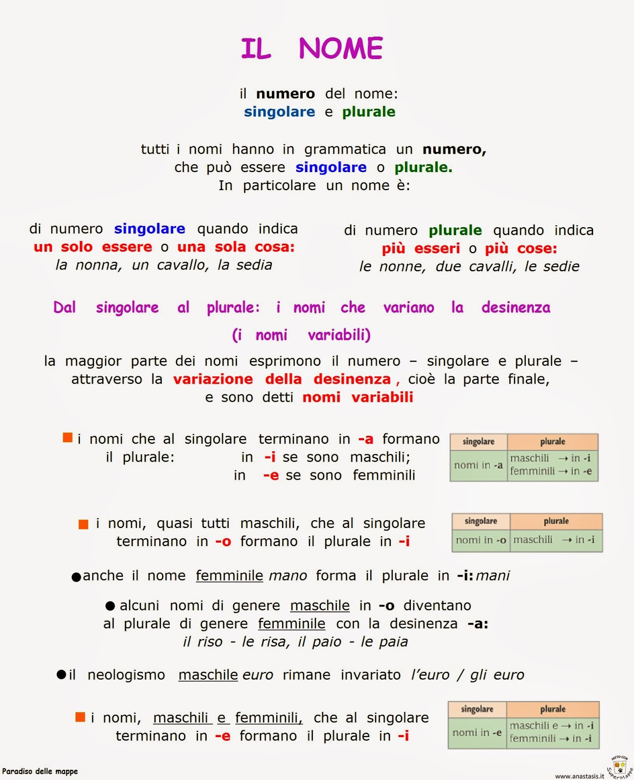 Preferenza Paradiso delle mappe: Il nome: il numero - singolare e plurale KB32