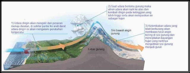 Gambaran seberapa besar pengaruh pegunungan dan perairan terhadap iklim. Ilustrasi berikut menjelaskan apa yang dapat terjadi saat iklim musim panas tiba