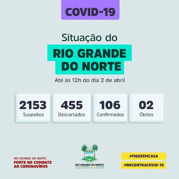 RN tem 106 casos confirmados de coronavírus Dados foram atualizados pela Secretaria Estadual de Saúde nesta quinta-feira (2º).
