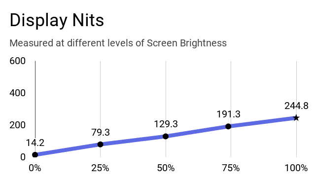 The chart of brightness vs nits. At 100% of brightness, the laptop's display reaches 245 nits.
