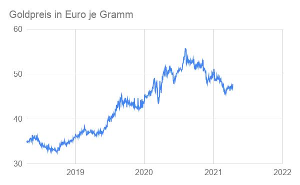Linienchart Goldpreis Entwicklung 2021 Euro je Gramm