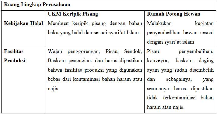 Bisnis proses pada bagan alur diatas masih dilakukan secara manual, sehingga distribusi data tidak langsung tersebar dengan baik. Cara Membuat Manual Halal Sjh Khoiri Com