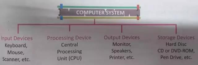 कंप्यूटर क्या है