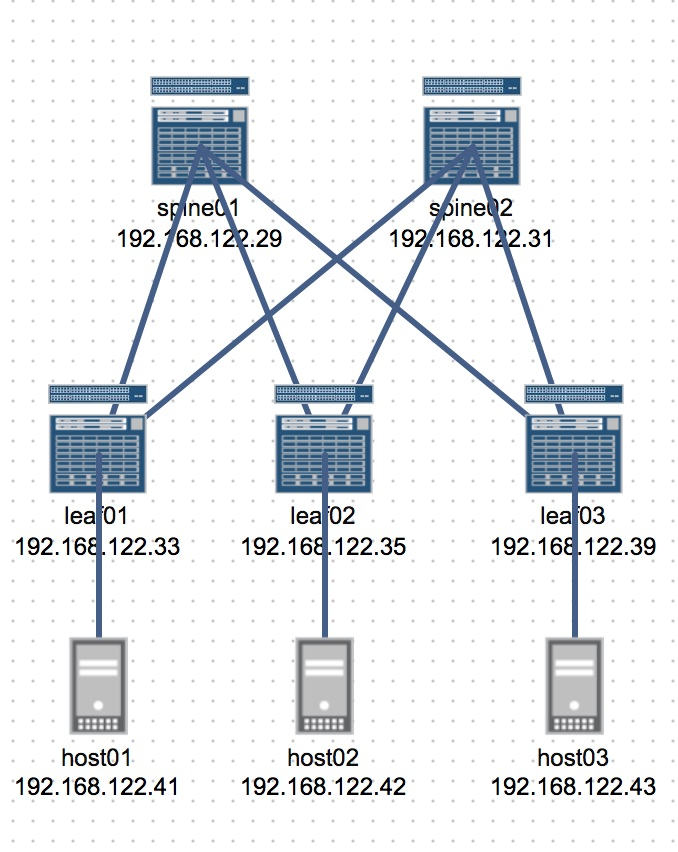 Using Salt with Network Devices - Part 2 |MPLSVPN - Moving Towards