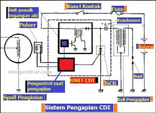 komponen pengapian sepeda motor