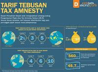 tarif uang tebusan tax amnesty pengampunan pajak