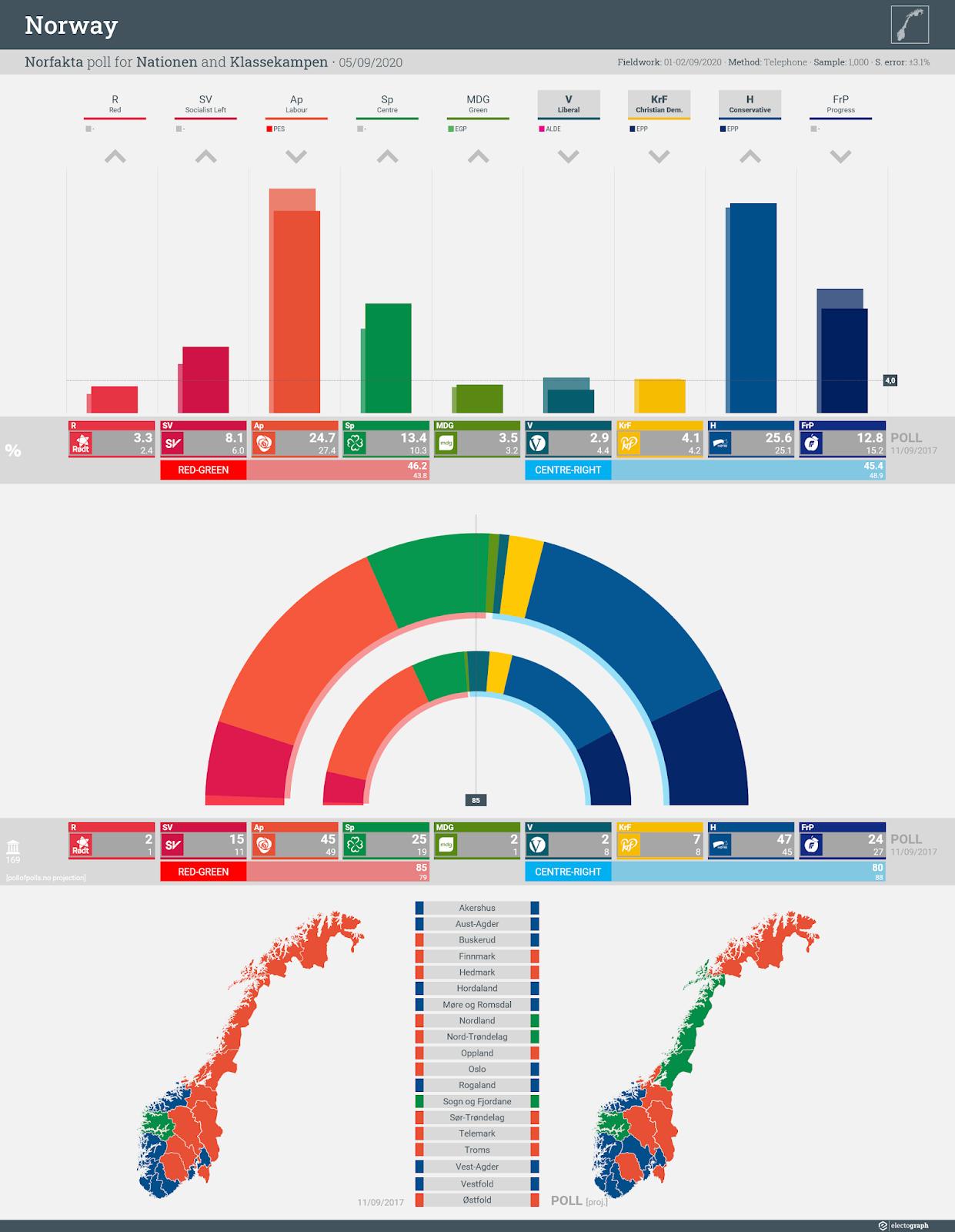NORWAY: Norfakta poll chart for Nationen and Klassekampen, 5 September 2020