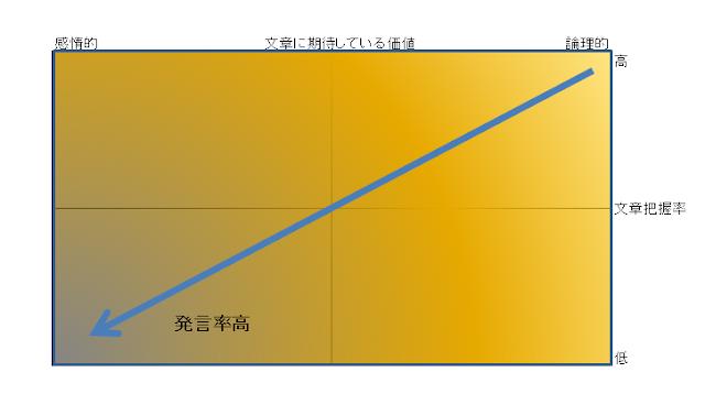 読者層マトリクス 仮定2