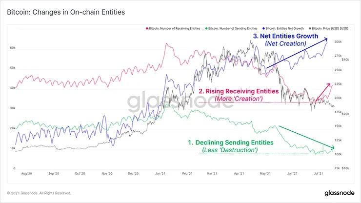 График анализа сущностей
