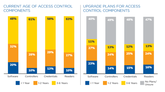aging access control solutions