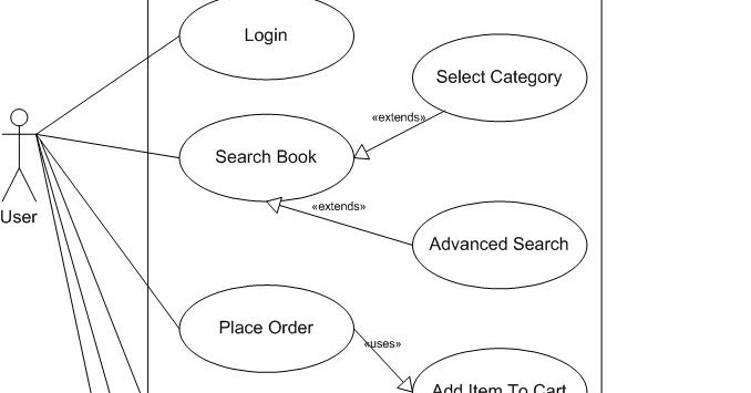 Code hookup use case diagram for online book store ccuart