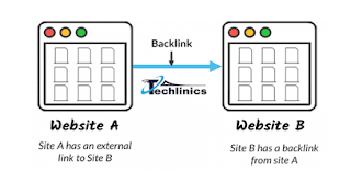 How to Evaluate a Backlink: Poor Links vs Quality Links | SEO