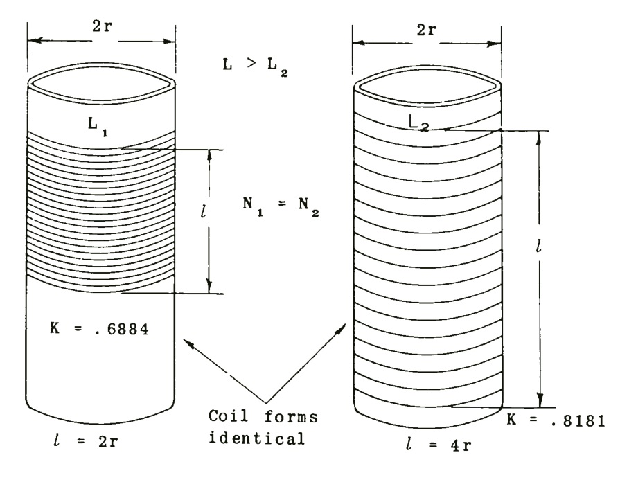 Radio Theory and design: The square coil