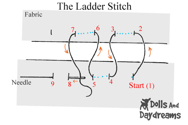 How To Close Softies And Dolls Ladder on ladder diagram tutorial