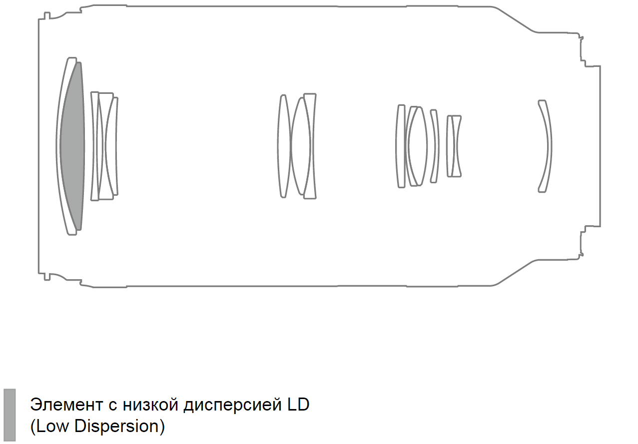 Оптическая схема объектива Tamron 70-300mm f/4.5-6.3 Di III RXD (A047)
