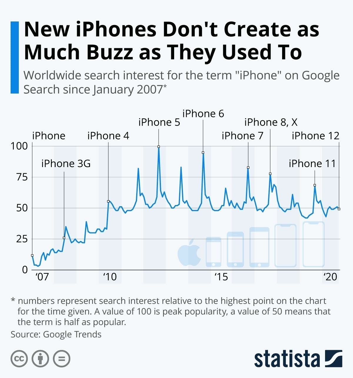 New iPhones Don't Create as Much Buzz as They Used To #Infographic
