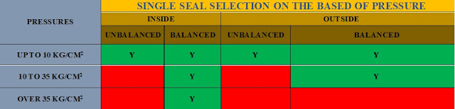 seal-selection-on-the-based-of-pressure-of-driver