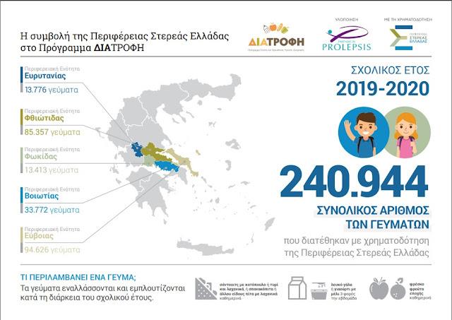 """Πρόγραμμα """"ΔΙΑΤΡΟΦΗ"""" : Η Περιφέρεια Στερεάς δίπλα στους μαθητές"""