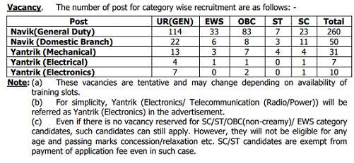 Join Indian Coast Guard Navik Yantrik Vacancy Details